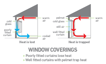 Energy efficiency well-fitted curtains vs poorly fitted